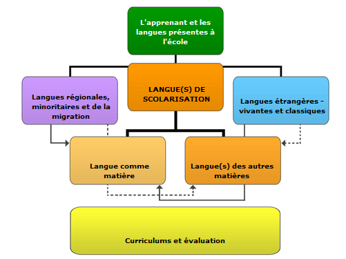 Apprentissage de la langue de shakespeare - 3 5